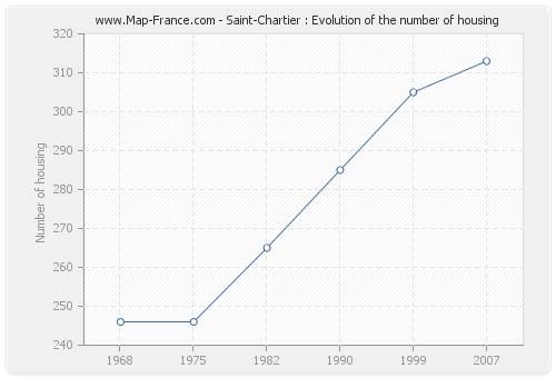 Saint-Chartier : Evolution of the number of housing