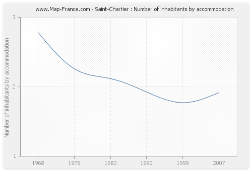 Saint-Chartier : Number of inhabitants by accommodation