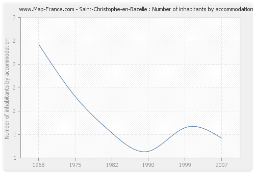 Saint-Christophe-en-Bazelle : Number of inhabitants by accommodation