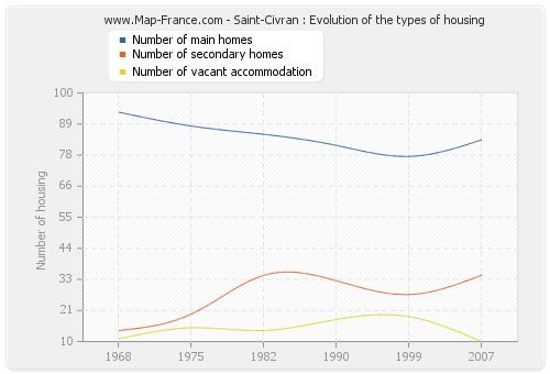 Saint-Civran : Evolution of the types of housing