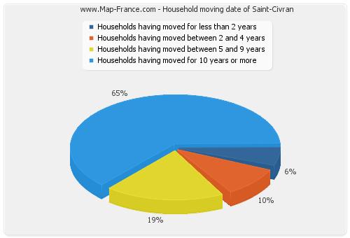 Household moving date of Saint-Civran