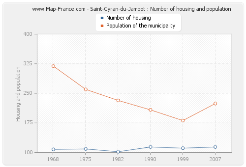 Saint-Cyran-du-Jambot : Number of housing and population