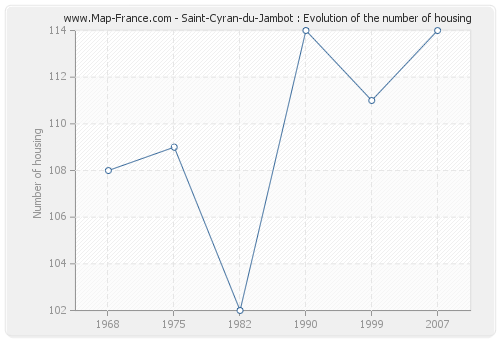 Saint-Cyran-du-Jambot : Evolution of the number of housing