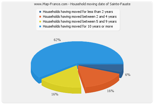Household moving date of Sainte-Fauste
