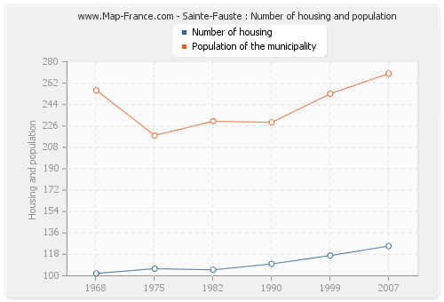 Sainte-Fauste : Number of housing and population