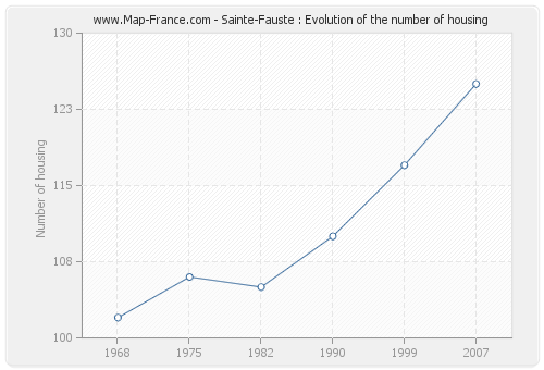 Sainte-Fauste : Evolution of the number of housing