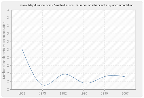 Sainte-Fauste : Number of inhabitants by accommodation