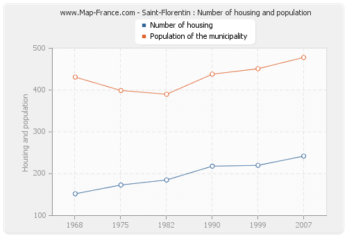 Saint-Florentin : Number of housing and population