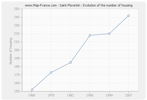 Saint-Florentin : Evolution of the number of housing