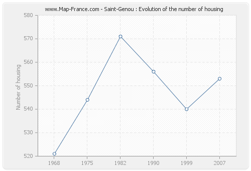 Saint-Genou : Evolution of the number of housing