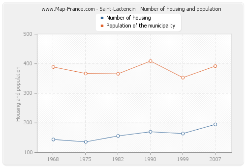 Saint-Lactencin : Number of housing and population