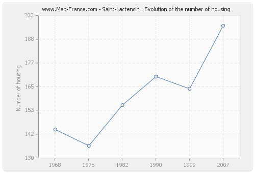 Saint-Lactencin : Evolution of the number of housing