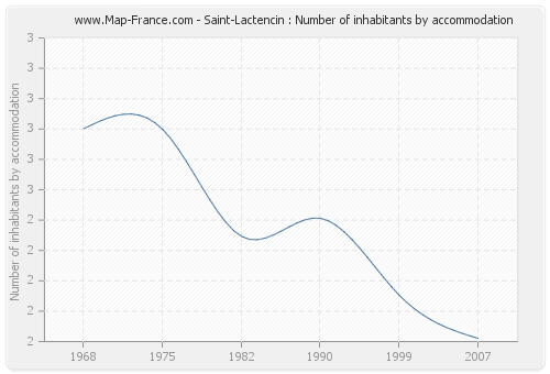 Saint-Lactencin : Number of inhabitants by accommodation
