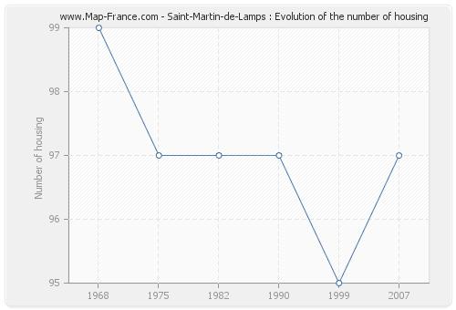 Saint-Martin-de-Lamps : Evolution of the number of housing