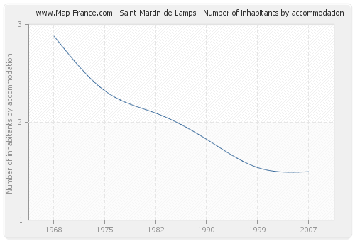 Saint-Martin-de-Lamps : Number of inhabitants by accommodation