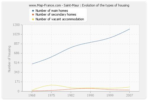 Saint-Maur : Evolution of the types of housing
