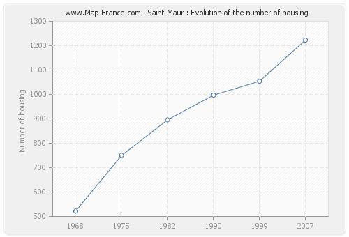 Saint-Maur : Evolution of the number of housing