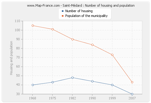 Saint-Médard : Number of housing and population
