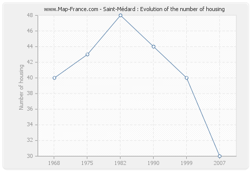 Saint-Médard : Evolution of the number of housing