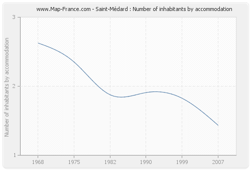 Saint-Médard : Number of inhabitants by accommodation
