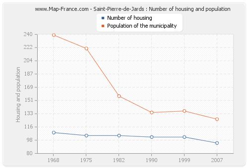 Saint-Pierre-de-Jards : Number of housing and population