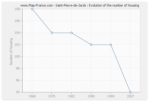 Saint-Pierre-de-Jards : Evolution of the number of housing