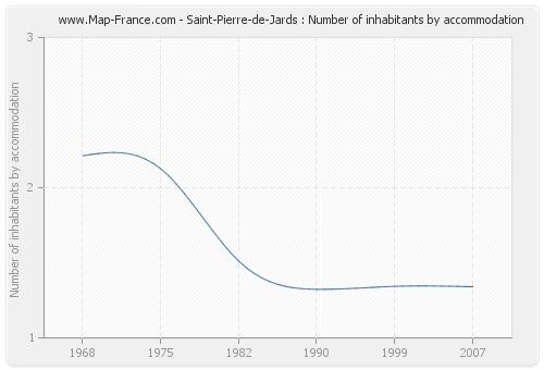 Saint-Pierre-de-Jards : Number of inhabitants by accommodation