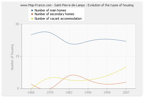 Saint-Pierre-de-Lamps : Evolution of the types of housing