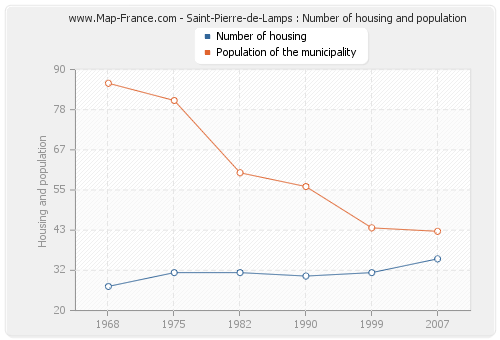 Saint-Pierre-de-Lamps : Number of housing and population