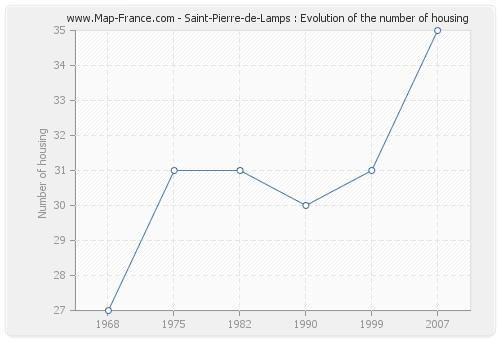 Saint-Pierre-de-Lamps : Evolution of the number of housing