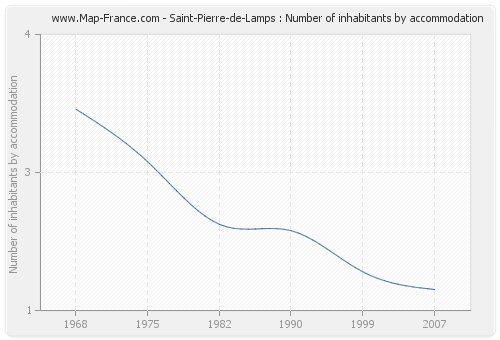 Saint-Pierre-de-Lamps : Number of inhabitants by accommodation