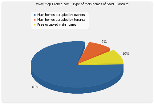 Type of main homes of Saint-Plantaire