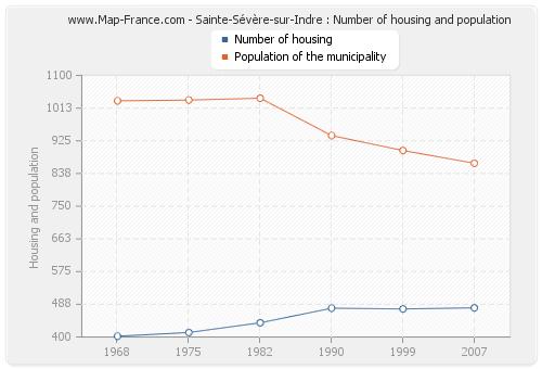 Sainte-Sévère-sur-Indre : Number of housing and population