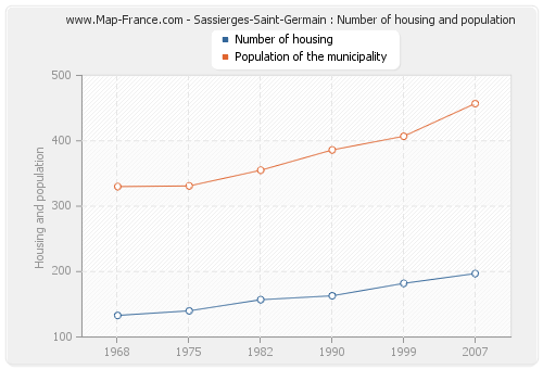 Sassierges-Saint-Germain : Number of housing and population