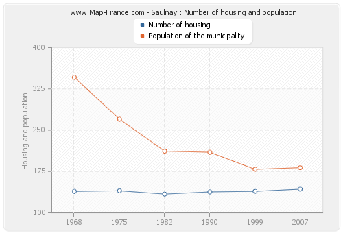 Saulnay : Number of housing and population