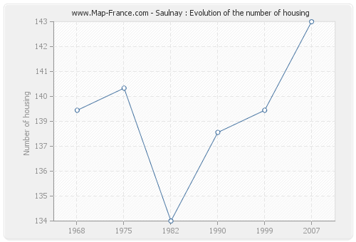 Saulnay : Evolution of the number of housing