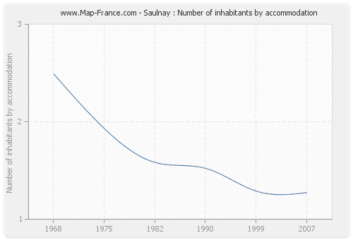 Saulnay : Number of inhabitants by accommodation
