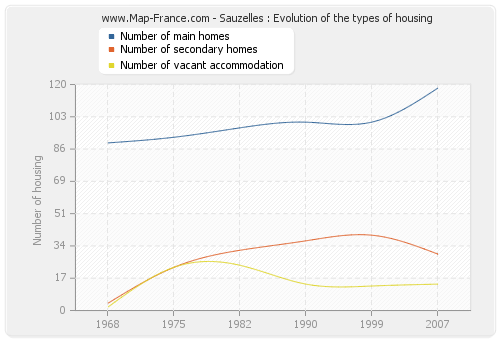 Sauzelles : Evolution of the types of housing