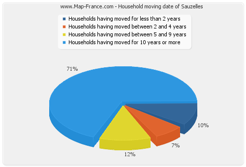 Household moving date of Sauzelles