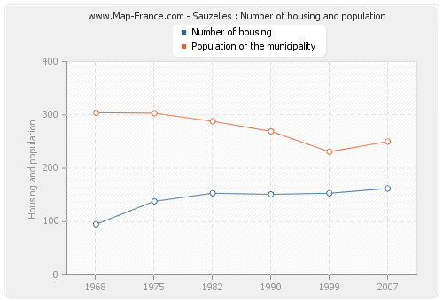 Sauzelles : Number of housing and population