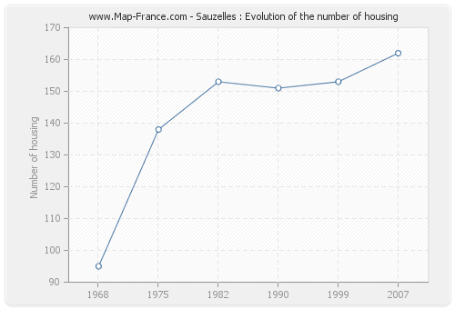 Sauzelles : Evolution of the number of housing