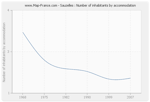 Sauzelles : Number of inhabitants by accommodation