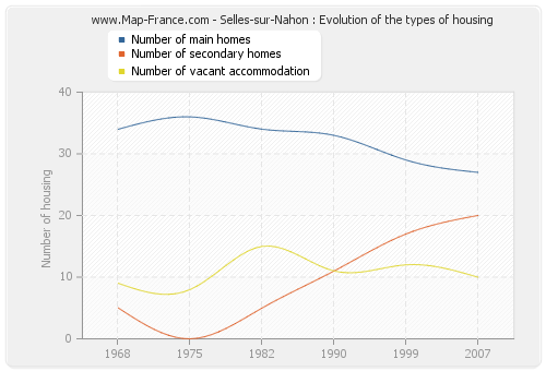 Selles-sur-Nahon : Evolution of the types of housing
