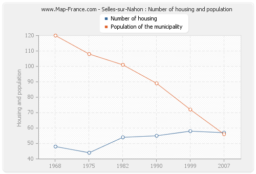 Selles-sur-Nahon : Number of housing and population