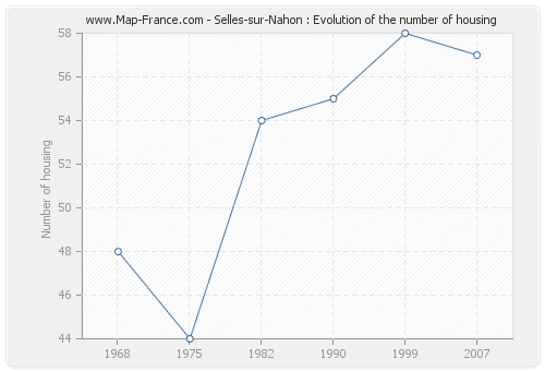 Selles-sur-Nahon : Evolution of the number of housing