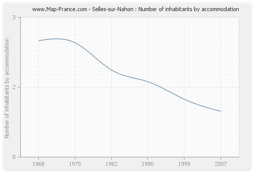 Selles-sur-Nahon : Number of inhabitants by accommodation