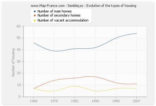 Sembleçay : Evolution of the types of housing