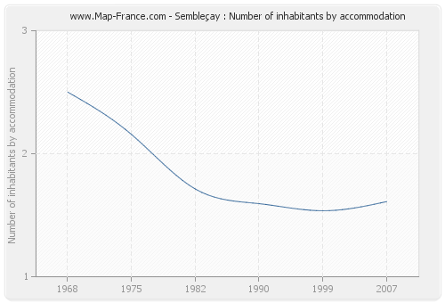 Sembleçay : Number of inhabitants by accommodation