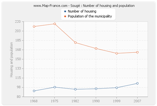 Sougé : Number of housing and population