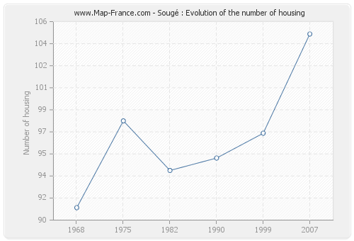 Sougé : Evolution of the number of housing